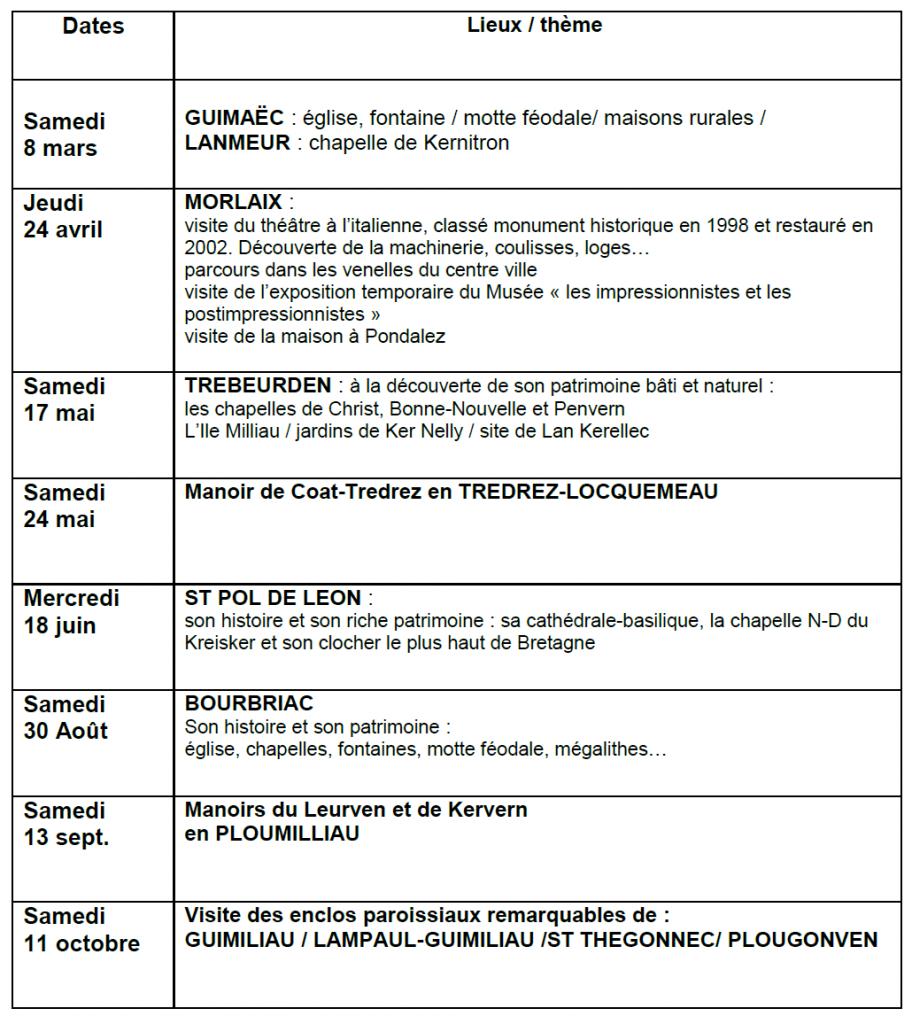 Programme visites 2014